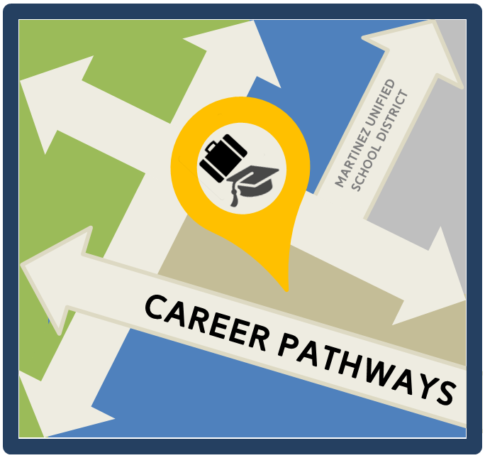 Logo - Image of many arrows on a map,  MUSD Career Pathways.