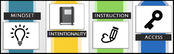 Mindset, Intentionality, Instruction, Access Logo