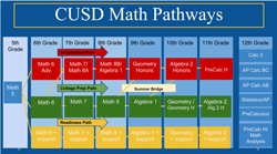 CUSD-math-pathways