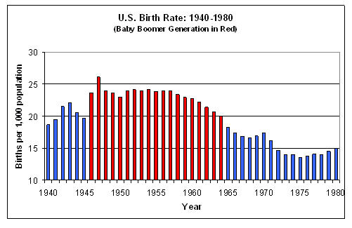 1950s birth rate