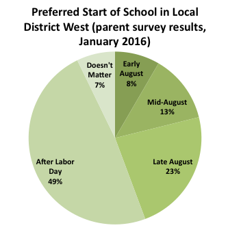 2016-01 start of school survey