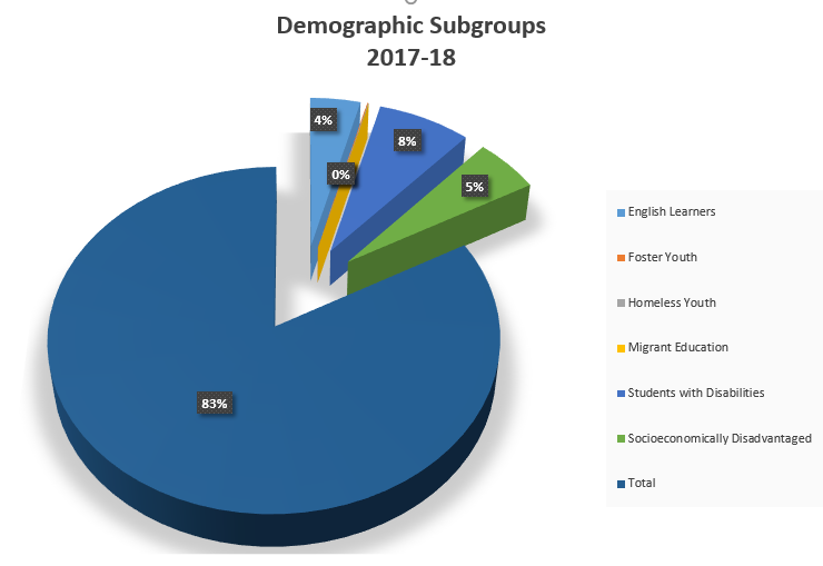 Demographic Subgroup