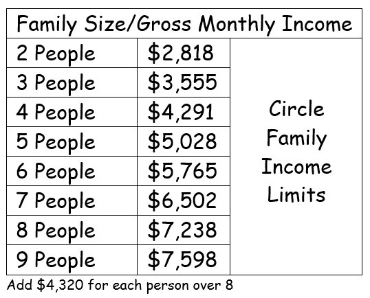 Family Size Gross Monthly Income