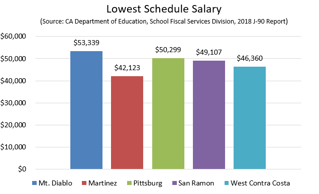Lowest Schedule Salary