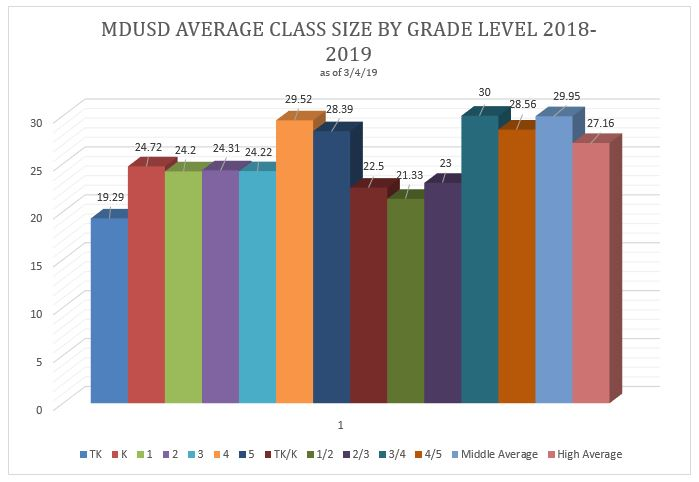 chart of average class size by grade level