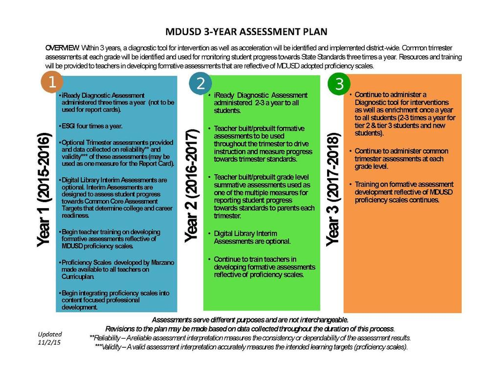 3 year Assessment Plan