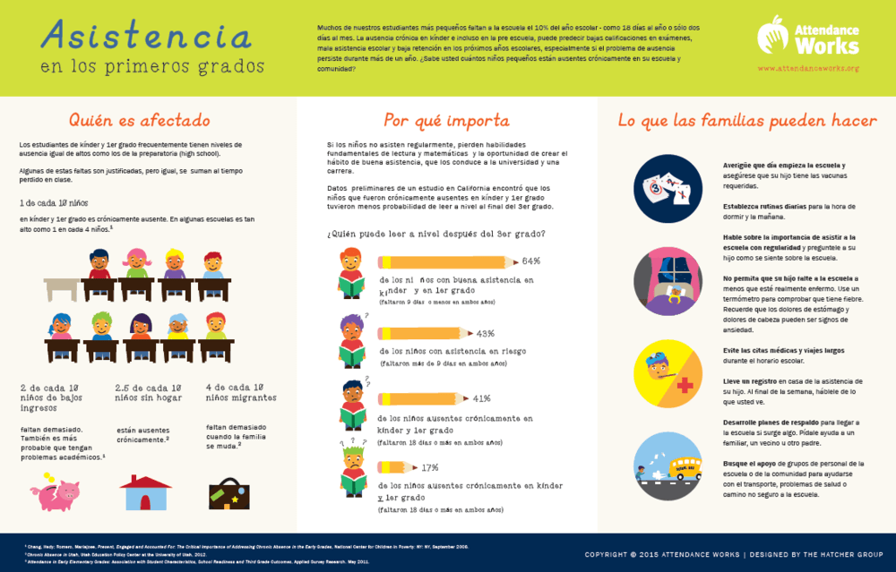 Facts on the importance of good attendance- Spanish