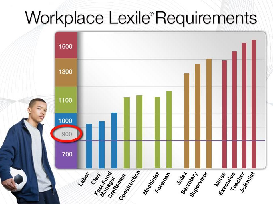 Workplace Lexile Requirements graph