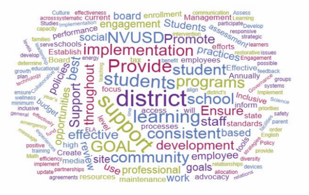 Strategic Plan word cloud