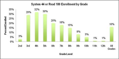 enrollment by grade