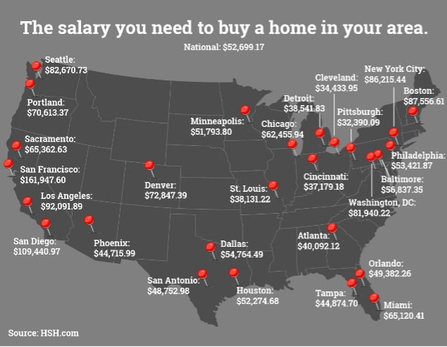 salary-required-to-purchase-home-2016.png