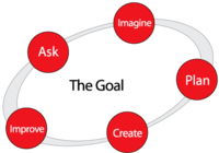 steps to reaching goal
