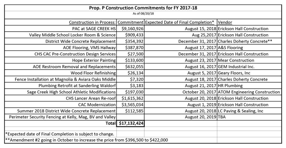 Prop p construction commitments