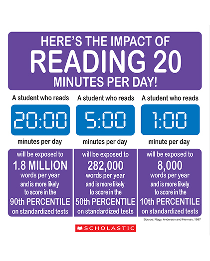 Impact of Reading 20 minutes per day