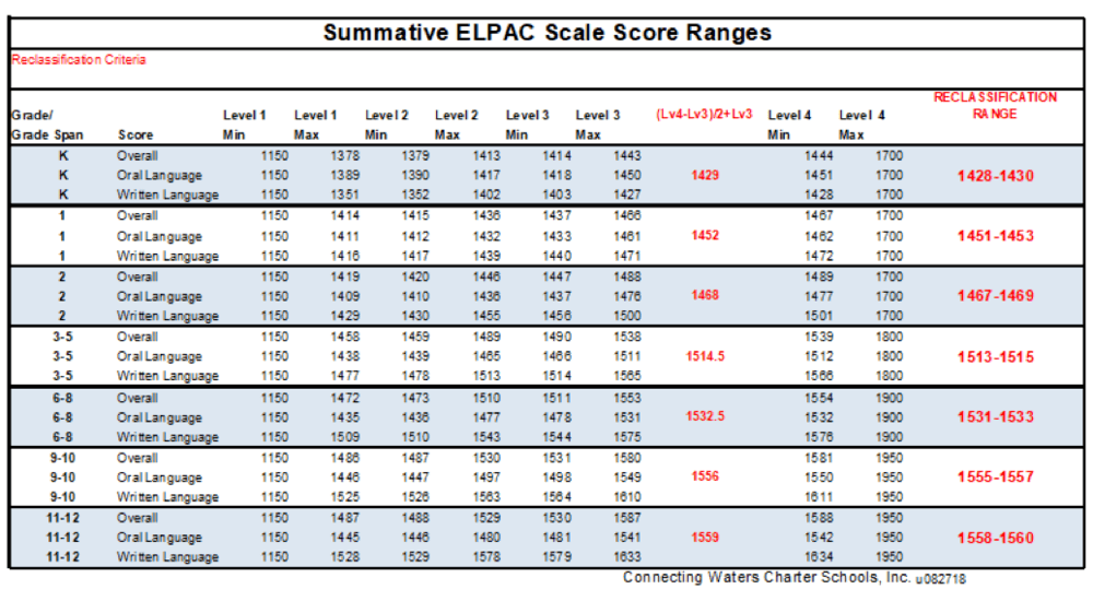 Summative ELPAC Scale