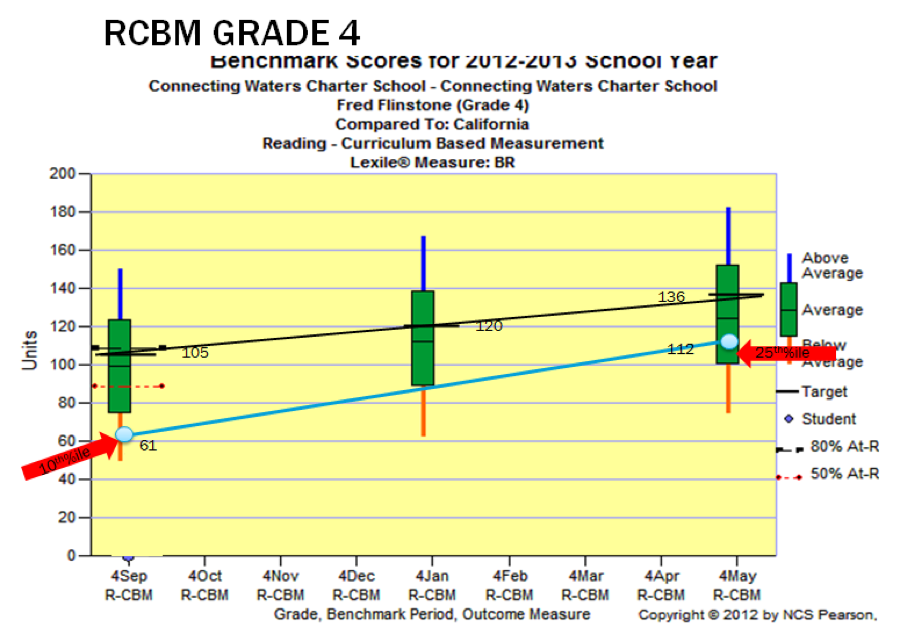 Trend Line or Gap Analysis Model - with adequate progress demonstrated
