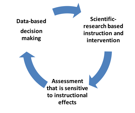 Continual Improvement Model Icon