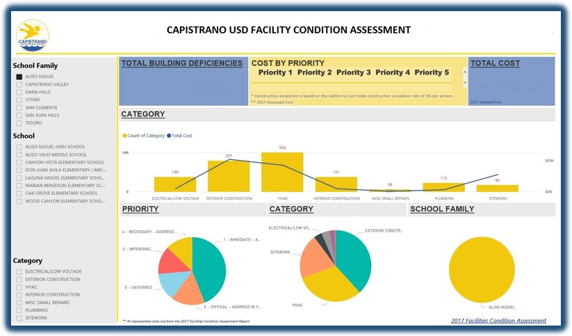 Facilities Condition Interactive Dashboard