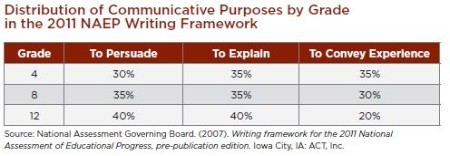 NAEP_DistributionWriting_2011.JPG