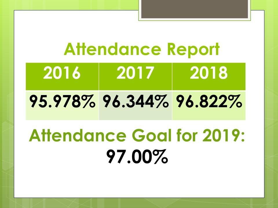 weekly attendance report