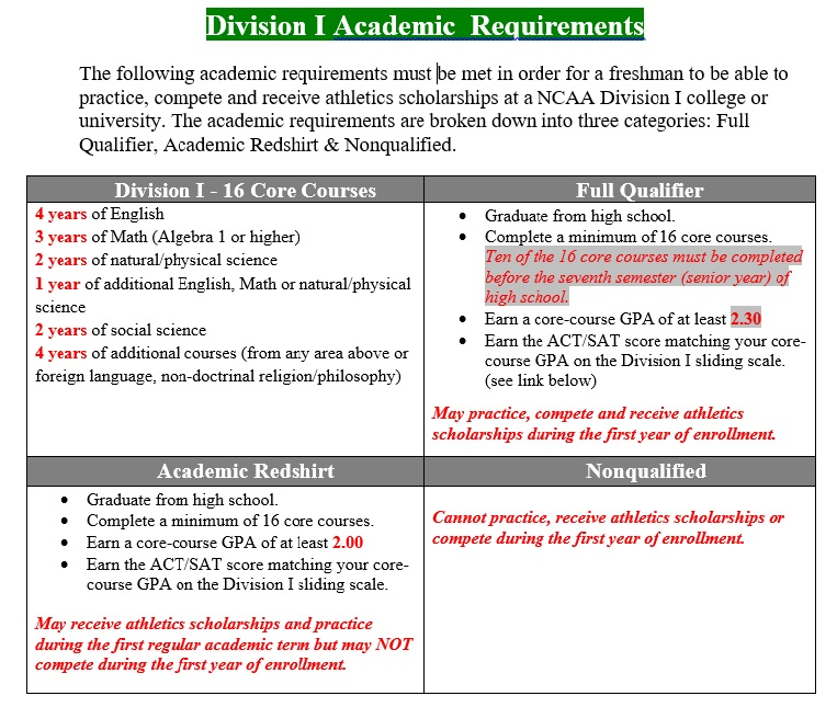 division 1 academic requirements