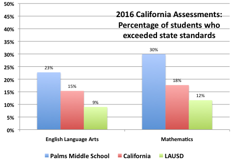 percentage of students who exceeded state standards in 2016