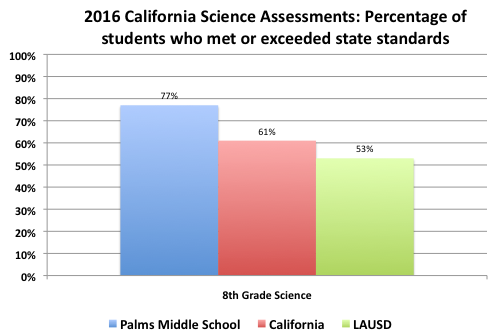 2016 Science Testing  % who met or exceeded state standards
