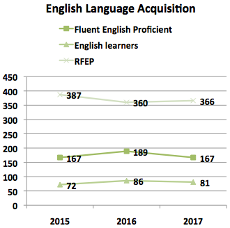 2015-2017 English Language Acquisition
