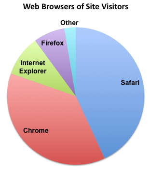 2015-2016 web browsers