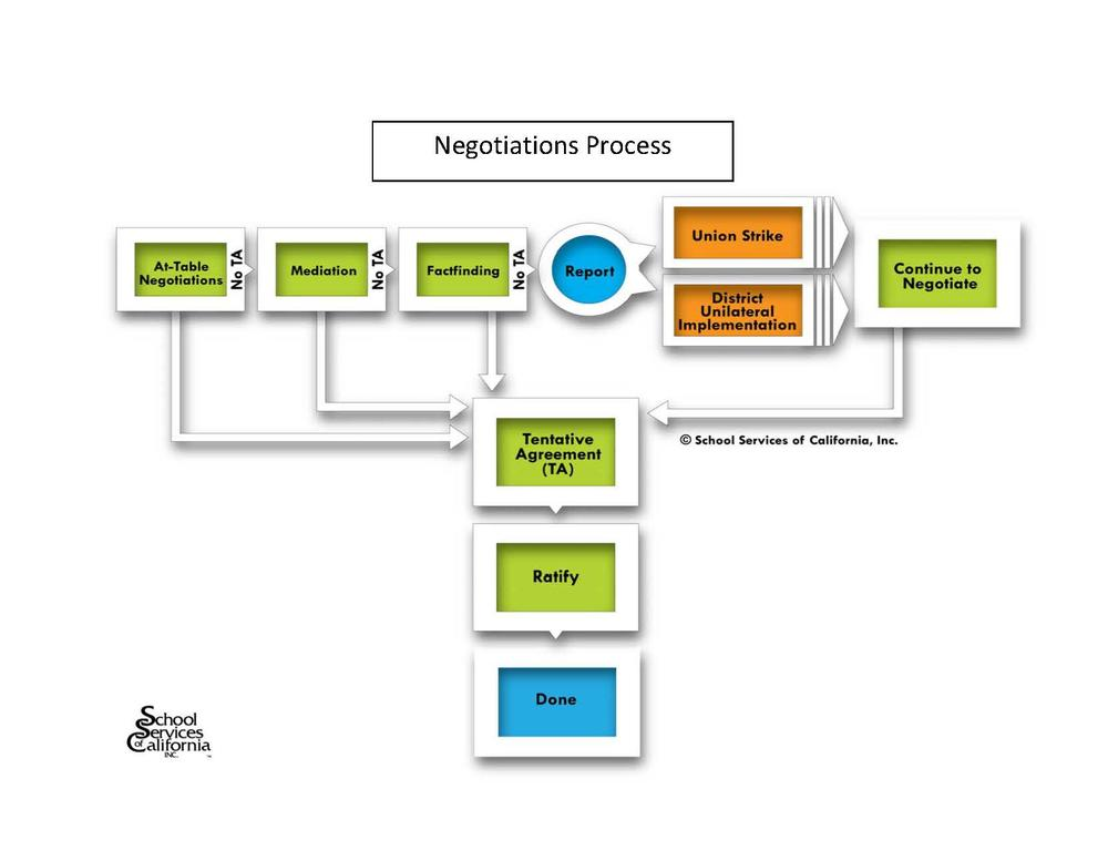 Negotiations Process