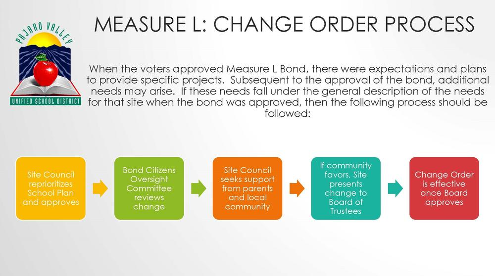Change order graphic