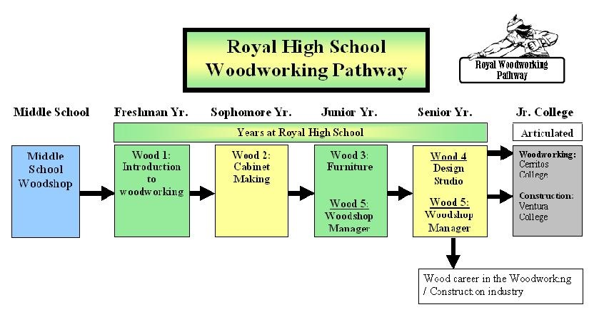 woodworking pathway includes wood 1, wood 2, wood 3, wood 4, and articulation agreements to ventura and oxnard college.