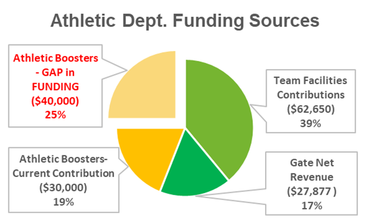 athletic funding