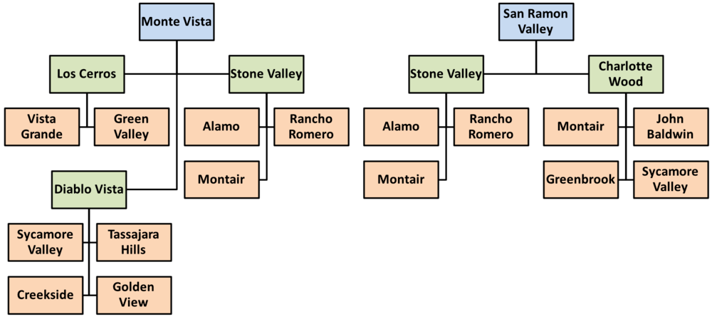 Feeder patterns for Monte Vista and San Ramon Valley schools