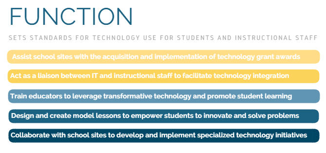 EdTech assists school sites, train Educators, Design model lessons, and  Collaborate with schools