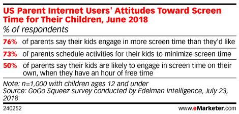 us parent internet users attitude towards screen time for children