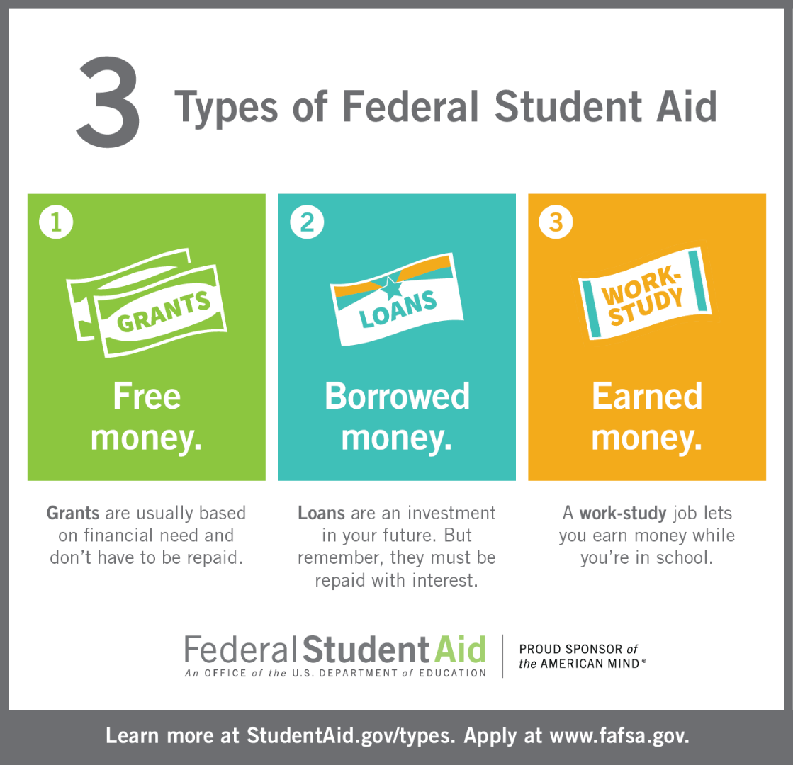 3 Types of Federal Student Aid, Grants, Loans and Workstudy