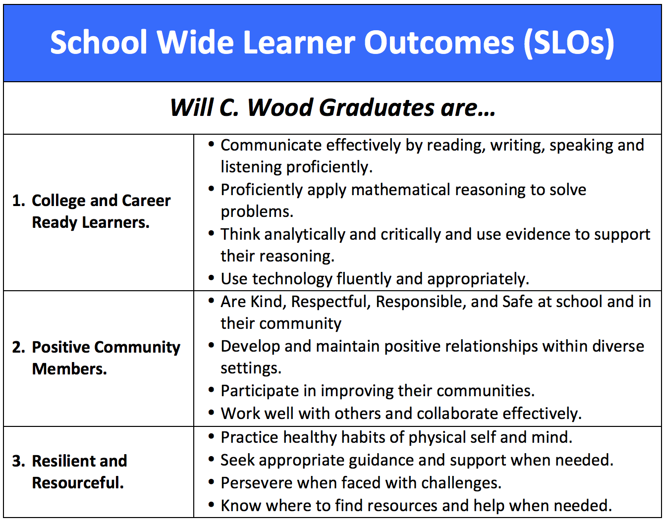 Schoolwide Lerner Outcomes