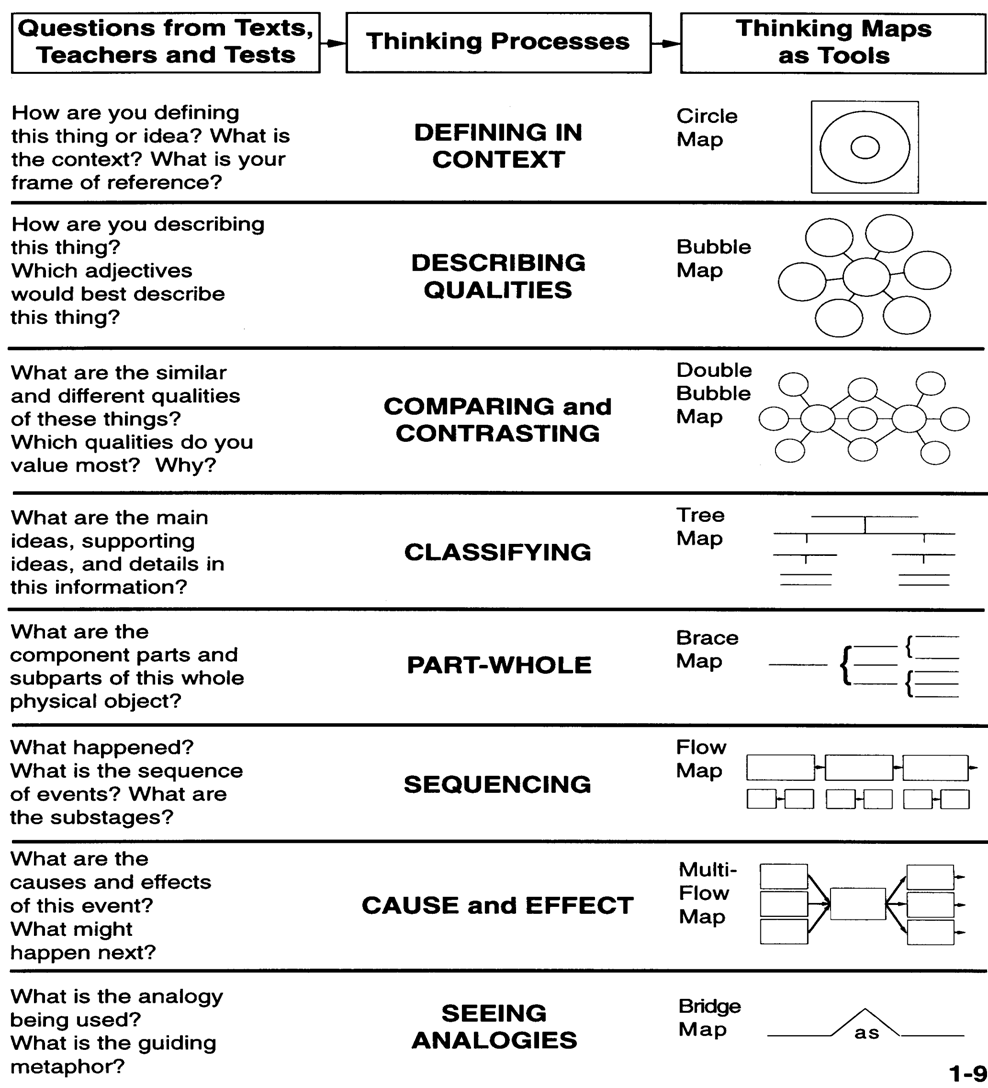Eight Types of Thinking Maps