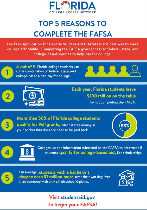 5 Reasons to complete the FAFSA