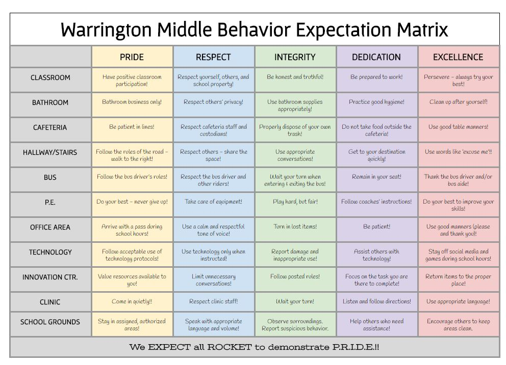 expectation matrix
