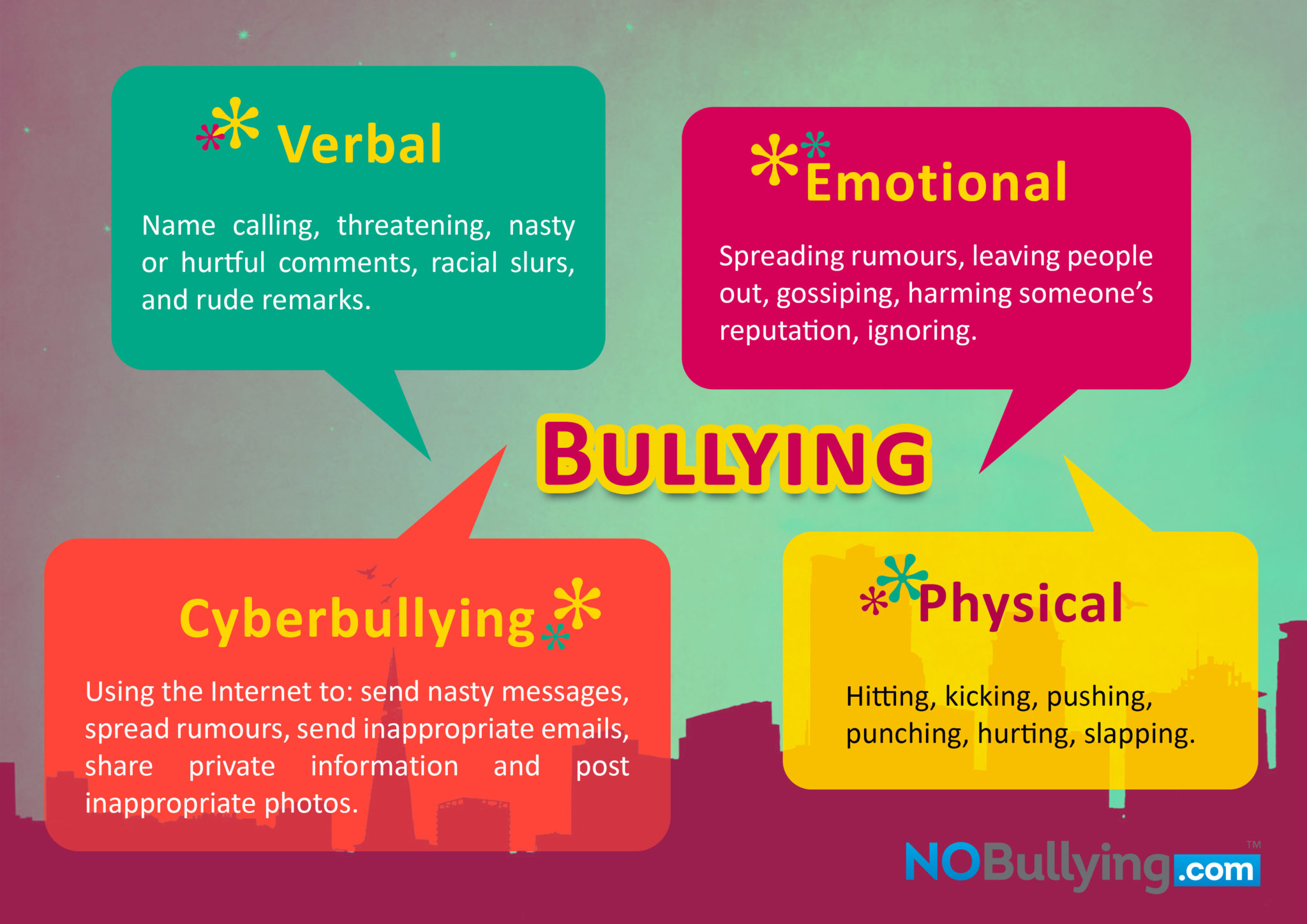Bullying-Poster-What-are-the-different-types-of-Bullying.jpg