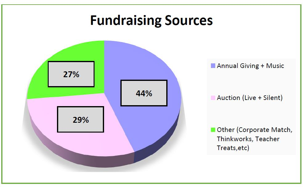 Fundraising Sources