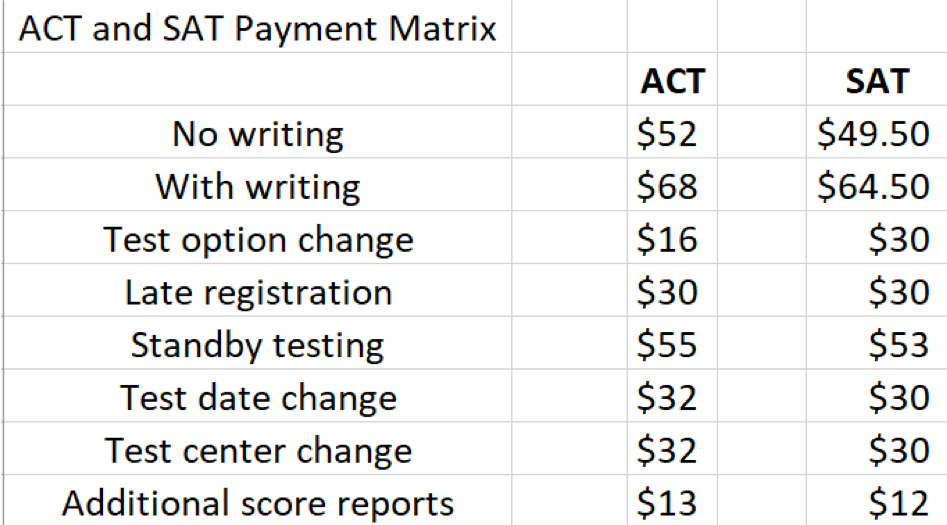 list of fees for ACT and SAT