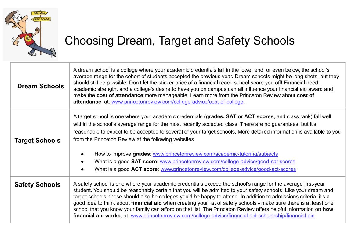Choosing Dream Target and Safety Schools