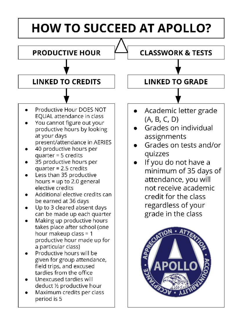 How to Succeed at Apollo