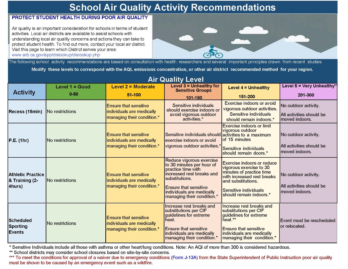 CDE AQI recommendations
