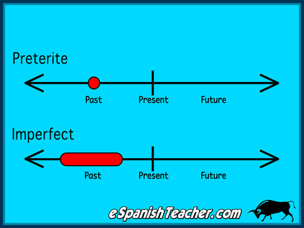 The Imperfect or the Preterit Tense?