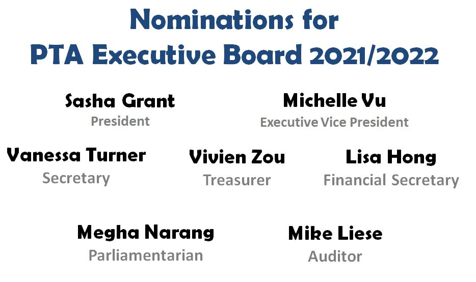 List of nominations for board.