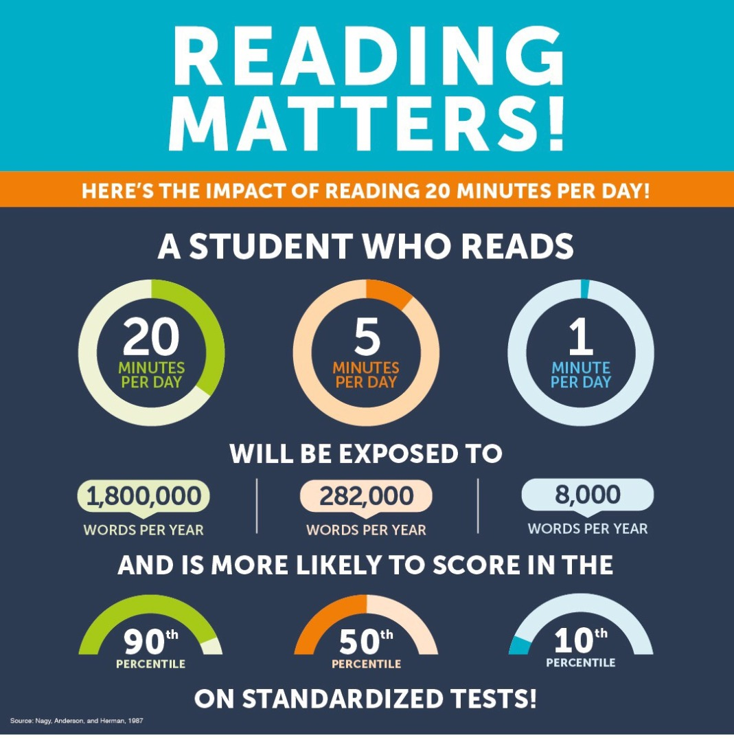 Reading Matters Infographic